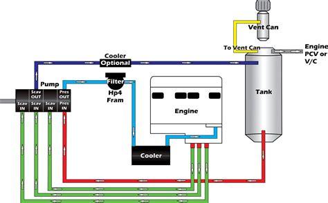 sump diagram 3 stage sump diagram well diagram elsavadorla