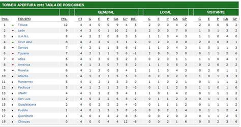 tabla de la ligua mx liga mx tabla pocione new calendar template site