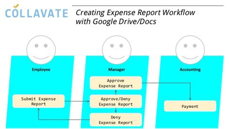docs workflow creating expense report workflow with docs