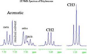 Proton Nmr Benzene What Is Nmr