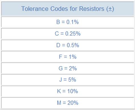 resistor tolerances resistor colour code