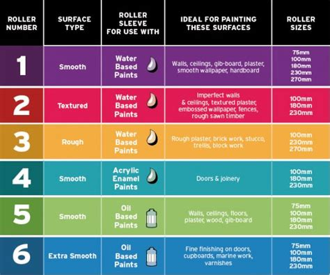 what kind of paint to use in a bathroom 1000 images about different types of paint on pinterest