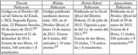 codigo civil del estado de chihuahua reformas de 2016 codigo penal de estado de mexico 2016 legislacion