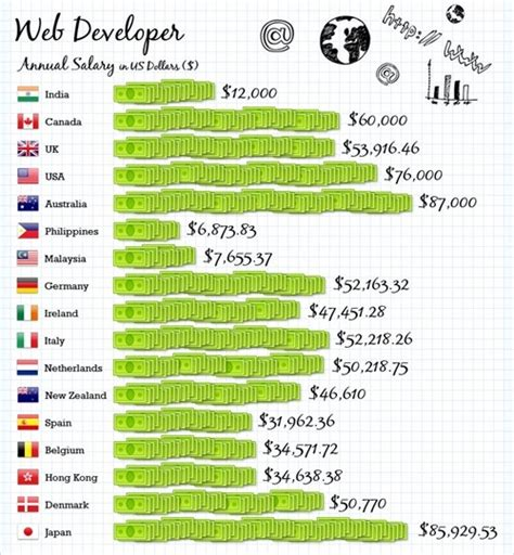 design engineer salary nz highest salaries globally where should you work