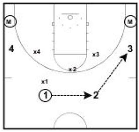 Basketball Drills 6 vs. 4 Baseline Drive Drill