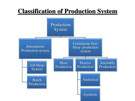 production production system production management system plant location