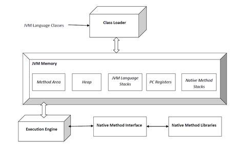 machine architecture diagram java machine