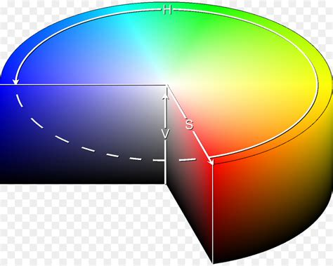 hsl color hsl and hsv color model color space complementary colors