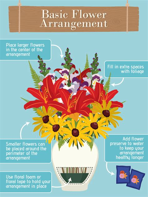 Flower Arranging Basics | basic tips for flower arranging infographic