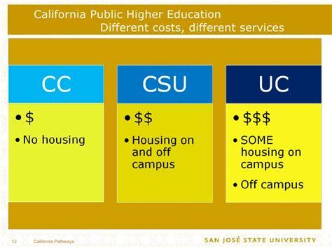 Sjsu Mba Cost by California Pathways Through Sjsu