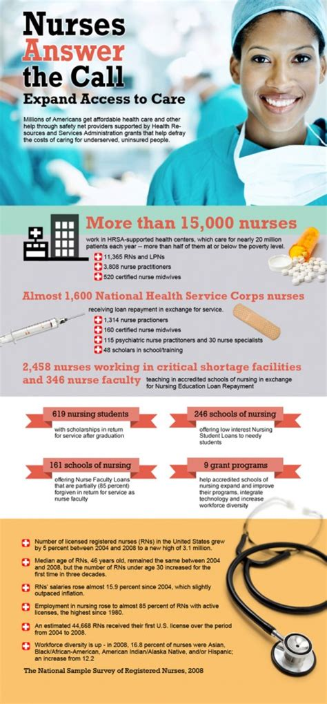 week info nurses week infographic on nurses in health centers