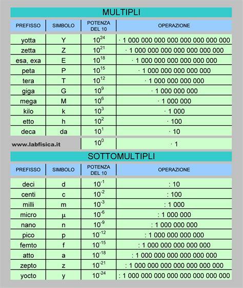 tavola dei multipli laboratorio di fisica tabelle