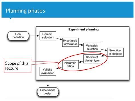 experiment design basics the green lab 05 a experiment design basics
