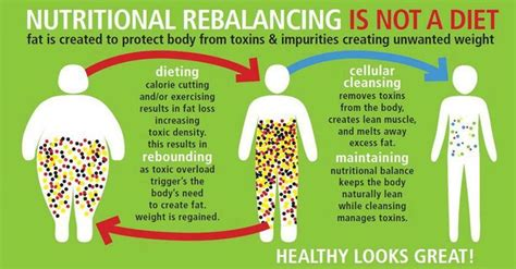 Detox Diet Doesn T Work by Stop The Dieting It Doesn T Work And Start With This