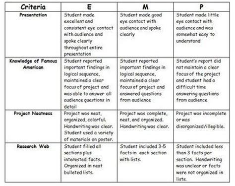 71 best rubric images on pinterest | formative assessment