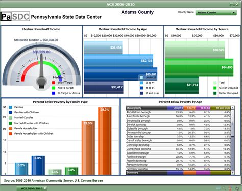 Data Dashboard Template excel dashboard templates free downloads kpis sles