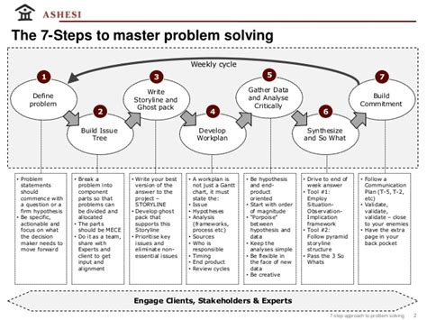 7 Steps To by Mckinsey Approach To Problem Solving Images