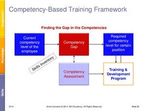 Manager Desk Competency Based Hr With Aic Model