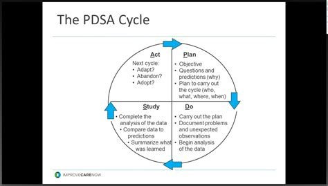 pdsa template upward pdsa cycle pictures to pin on pinsdaddy