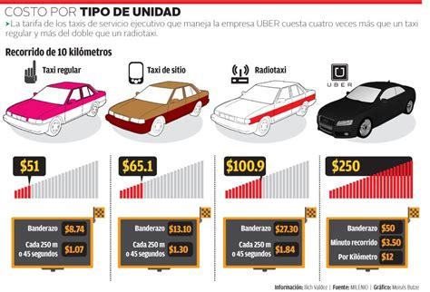 cuanto genera uber los costos de transporte en uber y las diferentes tarifas