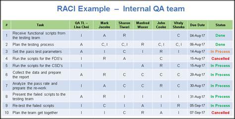 raci analysis template raci matrix template free project management templates