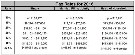 2016 federal tax rate tables malaysian personal income tax rate for 2016 table