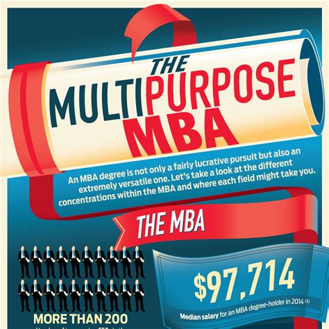 Mba Economics Concentration Definition by The Multipurpose Mba Mba Central
