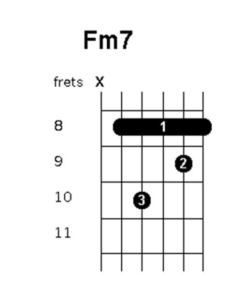 Fm7 Chord Guitar Choice Image - guitar chords finger placement