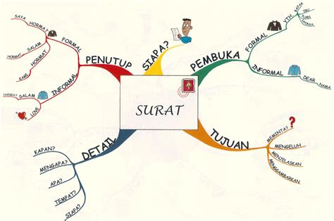 tips membuat mind map mind map akmalsubarkah s blog