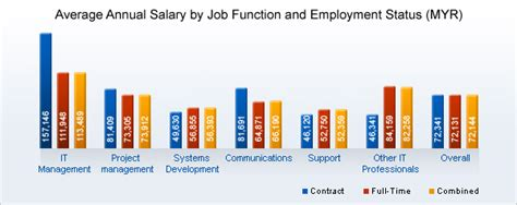 At T Mba Leadership Development Program Salary by All Categories Blinkfreeware