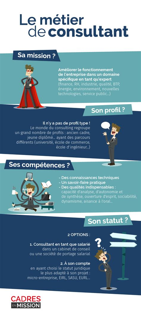 Cabinet De Consultant by Ouvrir Un Cabinet De Consultant