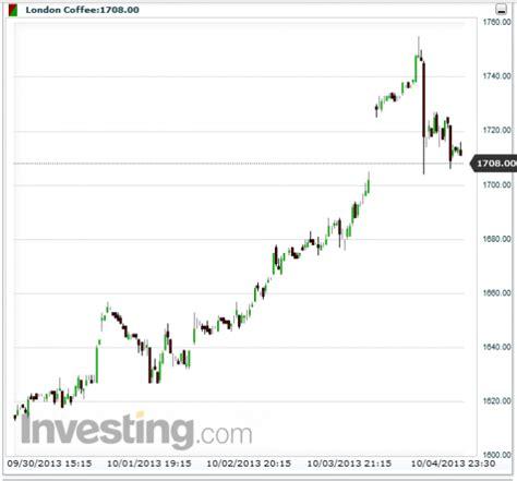 Xo Coffee Robusta tổng hợp thị trường c 224 ph 234 tuần 40 30 9 5 10 2013