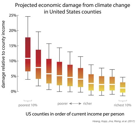the economy economics for a changing world books study climate change damages us economy increases inequality