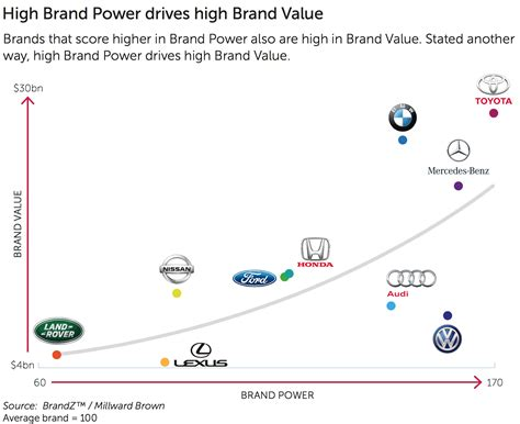 toyota car brands brandz 2015 toyota and bmw are the most valuable car brands