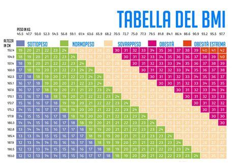 test peso ideale peso ideale e bmi come calcolare il peso ideale