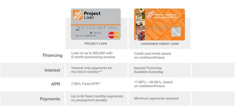 apply for home depot credit card home depot a visual