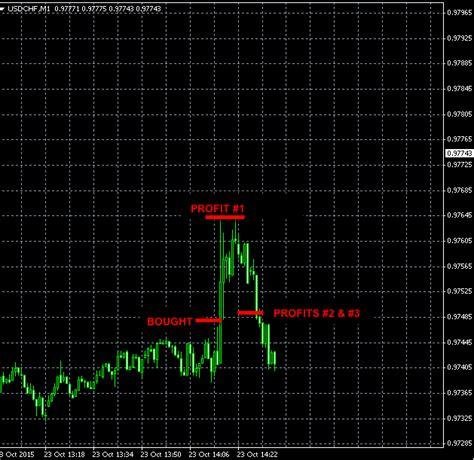 swing trading signals best forex swing trading signals etibavubanako web fc2 com