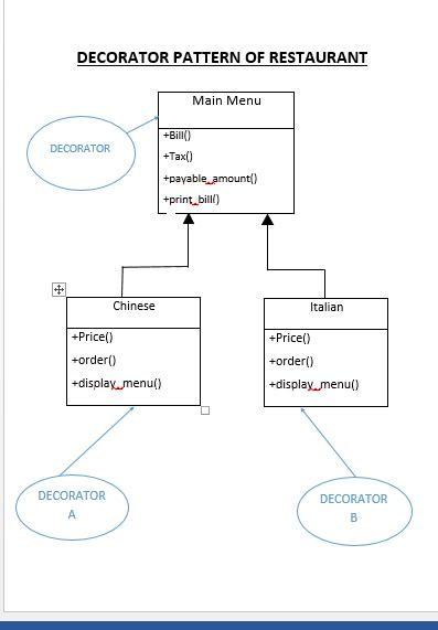software design pattern exles software design pattern decorator pattern with example