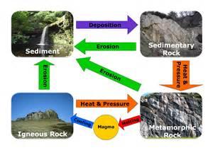 geological principles geogeek1726