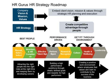 hr strategy how to develop a hr strategy www hrgurus au