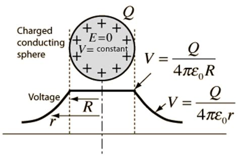 electric field within conductor a metallic sphere is charged to 4 30 x 10 4 μc how far to the left of the sphere do you need