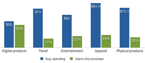 mobile pattern types mobile commerce spending patterns 2013 survey results