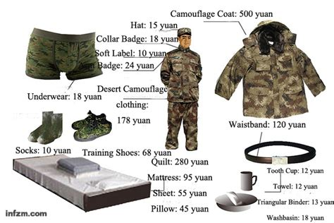 pla soldiers individual equipment cost