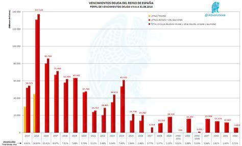 vencimientos abril 2013 vencimientos septiembre 2013 vencimientos estado limitado vencimientos deuda de espa 241 a estado limitado