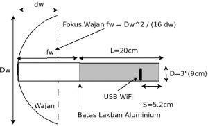 Tutup Pipa Depan Gejluk 16 blackrose membuat antena wifi usb dengan wajan