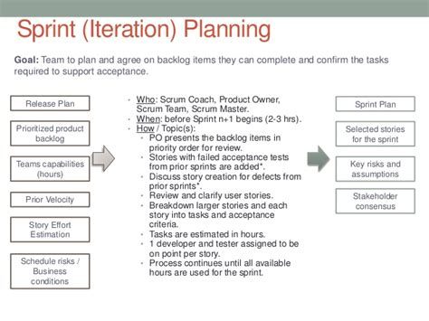 release planning template plan iterations and manage your