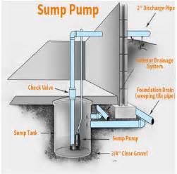 installing sump in basement derksen plumbingderksen plumbing