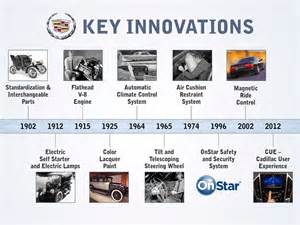 Electric Car Future Timeline Cadillac Innovation Timeline Photo 301215 Automotive