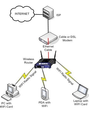 business it: chapter 7: wireless, mobile computing and