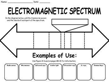 waves and electromagnetic spectrum worksheet worksheets